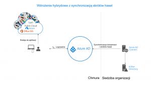 Wdrożenie hybrydowe z synchronizacją skrótów haseł